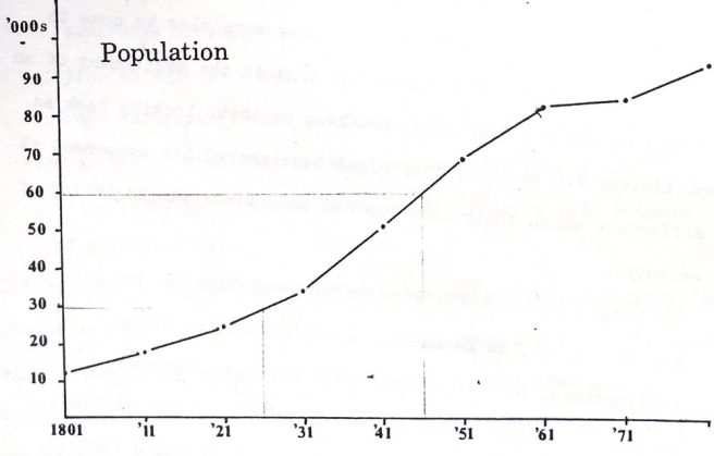 Graph showing growth of population in Preston 1801-71