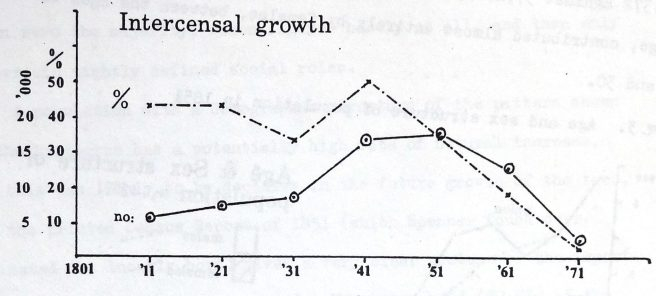 Graph showing rate of intercensal growth of population in Preston Lancashire 1801-71