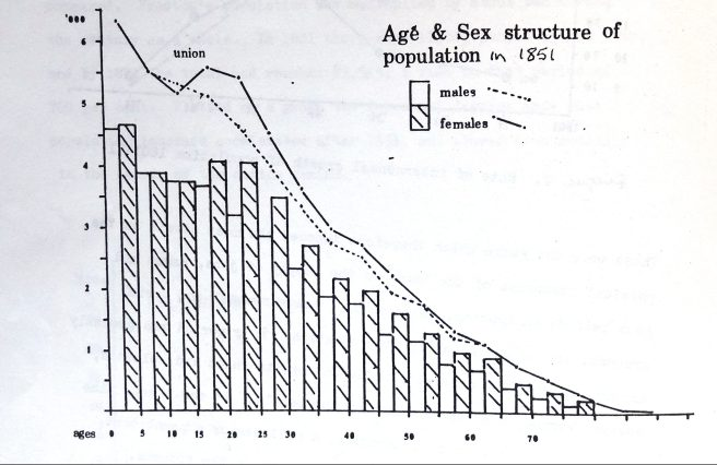 Graph of age and sex structure of population of Preston Lancashire in 1851