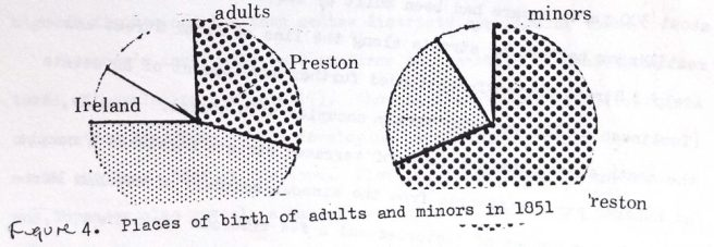 Incomplete diagram of Fig 4. Places of birth of adults and minors in Preston Lancashire in 1851