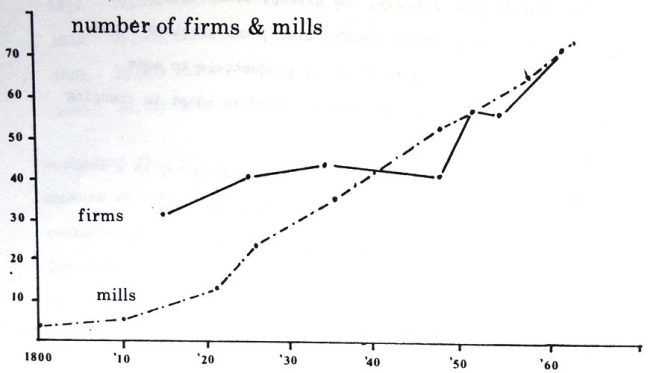 Graph of numbers of cotton firms and cotton mills in Preston Lancashire in 1800-62