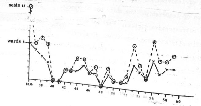 Chart of ward contests in Preston 1836-60