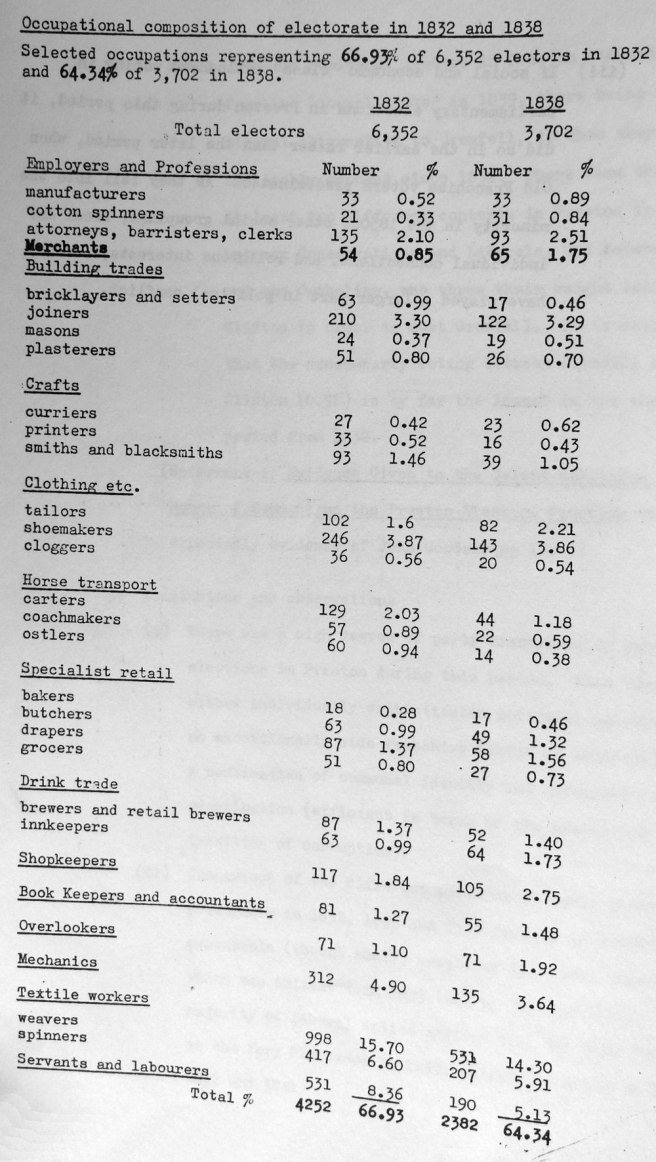 Table of Occupational composition of electorate in Preston in 1832 and 1838