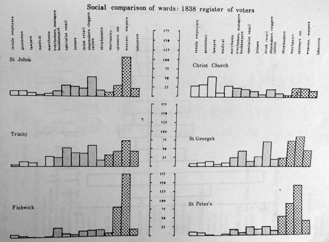 Social comparison of wards: 1838 Preston register of voters