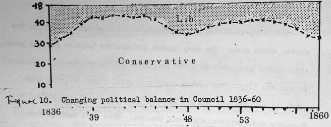 Figure showing changing political balance in Preston Council 1836-60