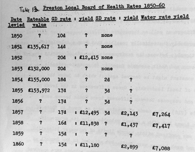 Table 13: Preston Local Board of health Rates 1850-60