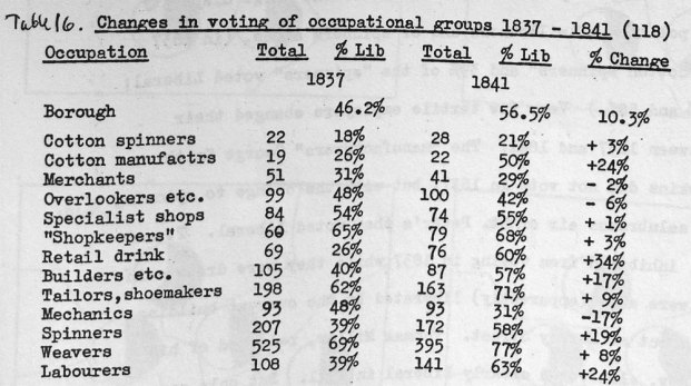 Voting by occupation in Preston 1837-41