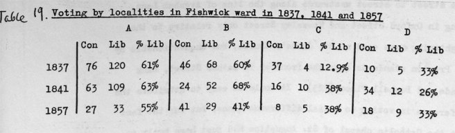 Voting by localities in Fishwick, Preston
