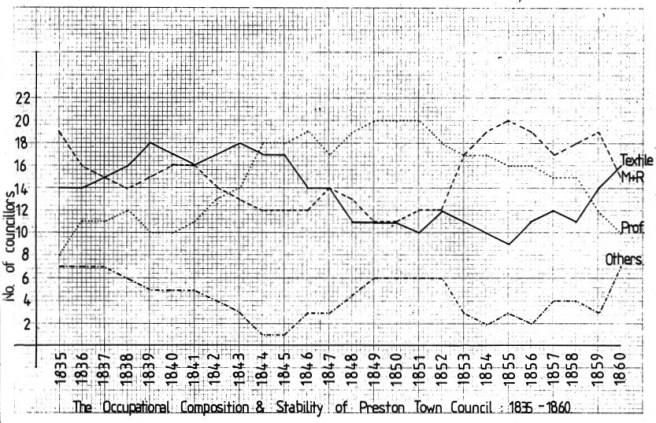 Figure showing occupational composition of Preston Council 1835-1860